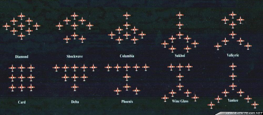 Surya Kiran formations